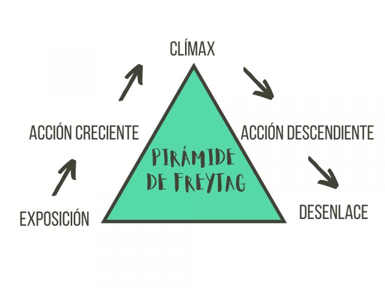 estructura piramide de freytag